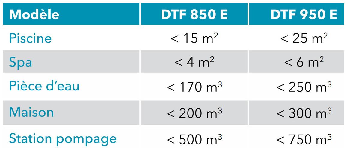 capacités du déshumidificateur DTF Teddington