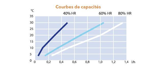 courbe rendement déshumidificateur d'ambiane CDF 35