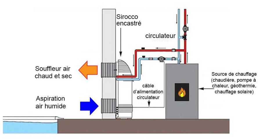 installation source de chaleur du déshumidificateur d'ambiance Zodiac Sirocco encastré en situation