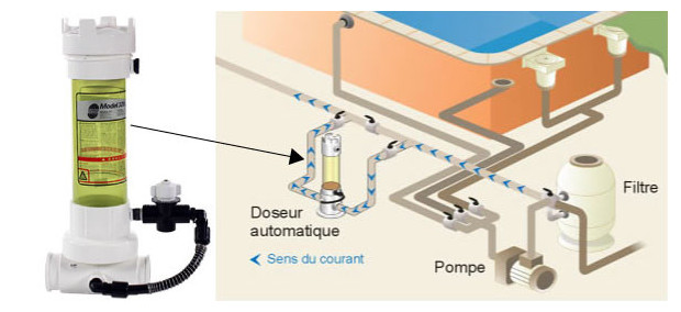 Doseur automatique 320 chlore brome piscine center net for Chlore liquide piscine