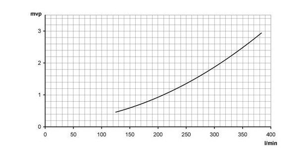 rechauffeur piscine pahlen - courbes