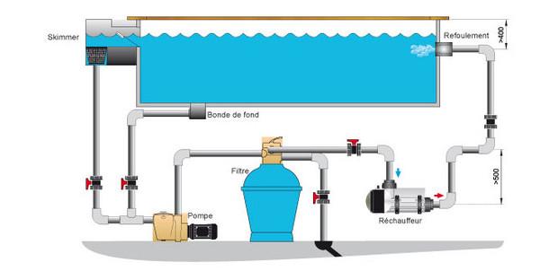 Pahlen r chauffeur piscine piscine center net - Rechauffeur de piscine intex 3 kw ...