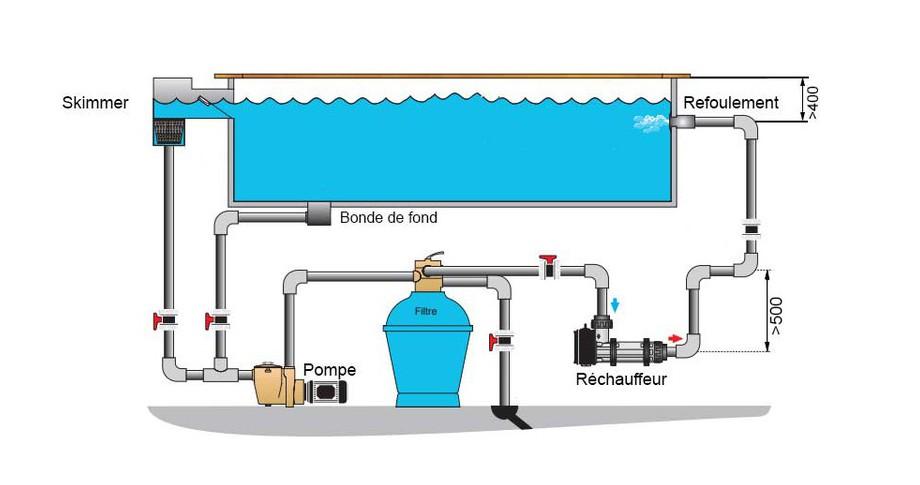 installation du réchauffeur électrique de piscine Pahlen en situation