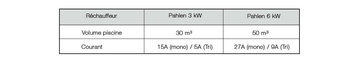 caractéristiques du réchauffeur pahlen