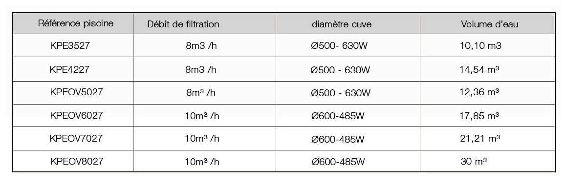 données hydrauliques de la piscine acier enterrée sumatra