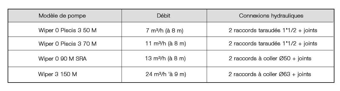 caractéristiques de la pompe hydromassage et nage à contre courant espa wiper