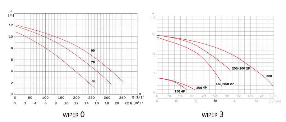 Pompe Espa Wiper pour nage à contre-courant et hydromassage