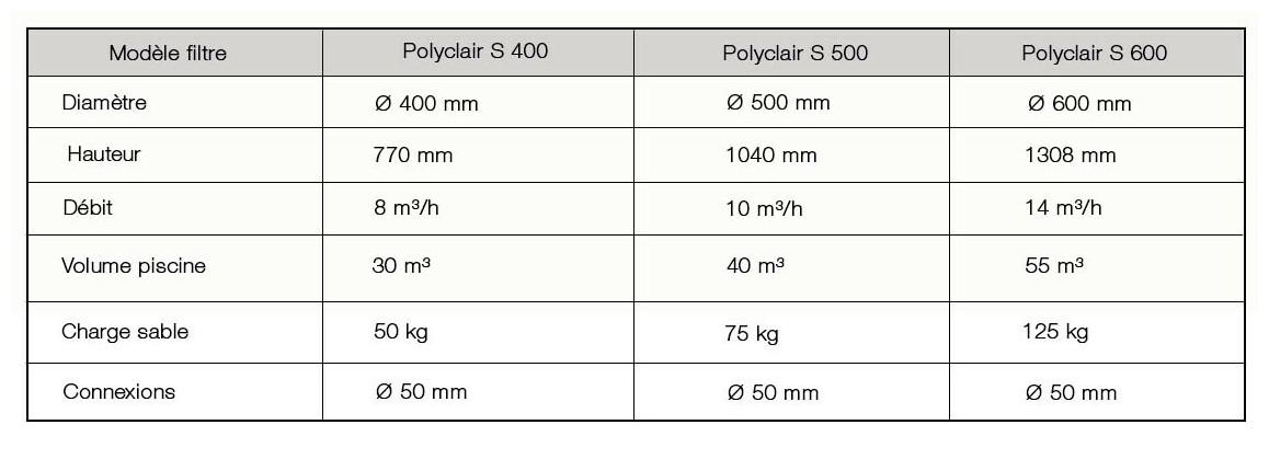 caractéristiques du filtre à sable polyclair plus