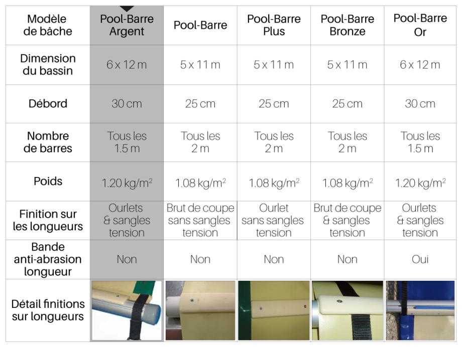 Bâche à barres piscine Pool-Barres Argent - tableau comparatif