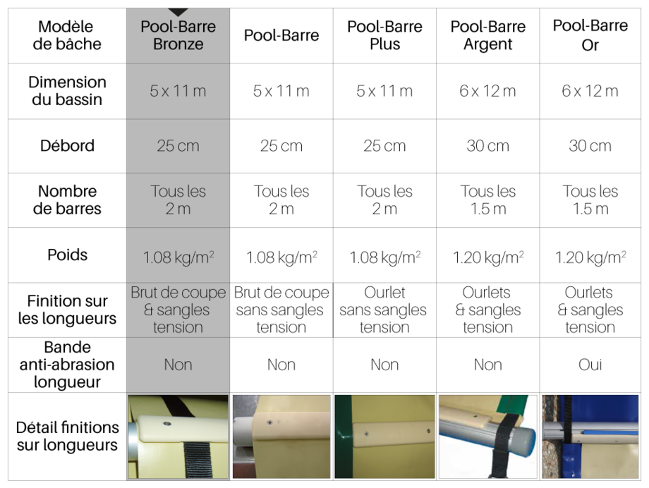 Bâche à barres piscine Pool-Barres Bronze - tableau comparatif