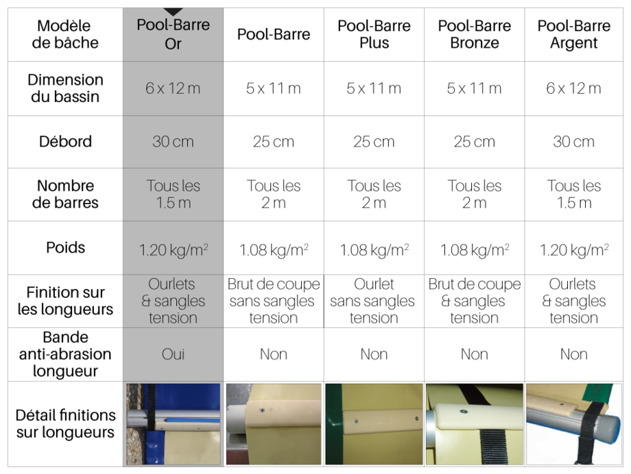 Bâche à barres piscine Pool-Barres Or - tableau comparatif