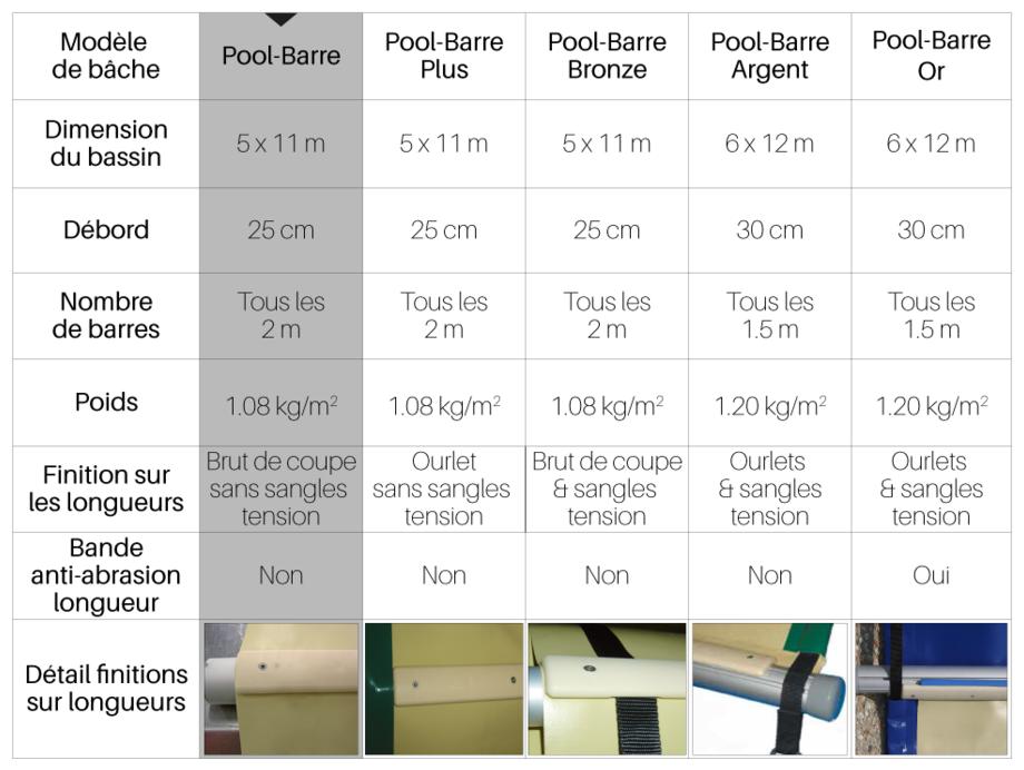 Bâche à barres toutes saisons Pool Barres - tableau comparatif
