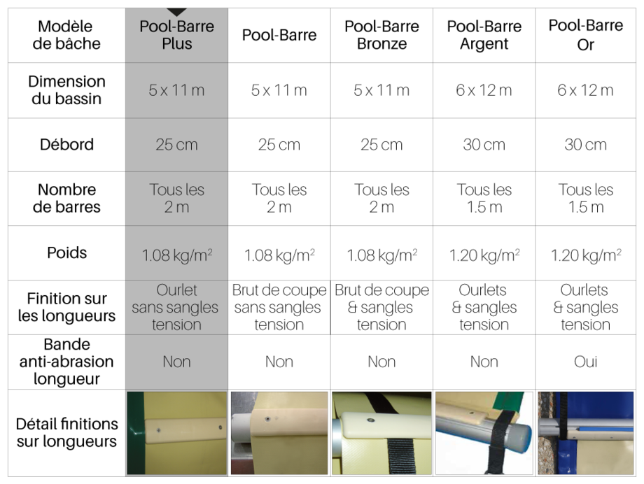Bâche à barres piscine Pool-Barres Plus - tableau comparatif