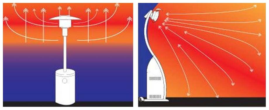 avantages du chauffage à gaz Smart Heat Fargau en situation