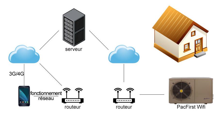Pompe à chaleur Pacfirst Steel Wifi - connection réseau