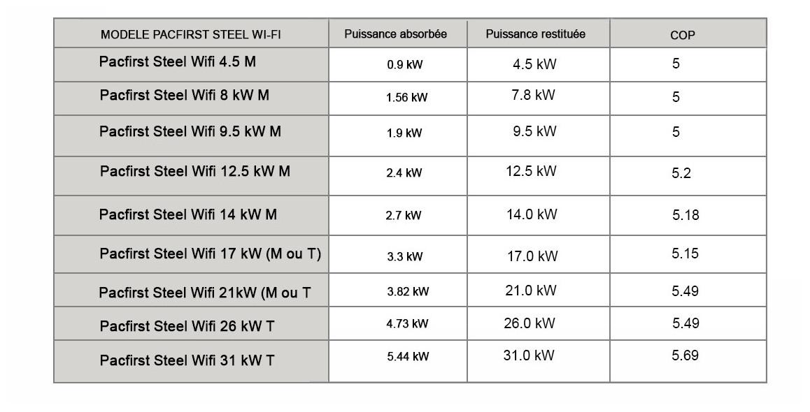 puissance et rendement de la pompe à chaleur piscine pacfirst steel wifi