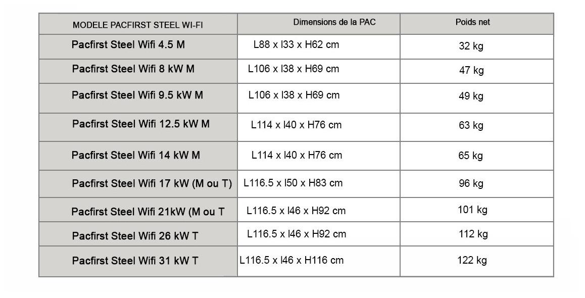 dimensions de la pompe à chaleur pacfirst steel wifi