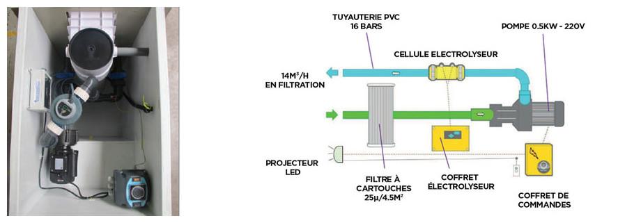 schéma mur filtrant GS14 avec électrolyseur
