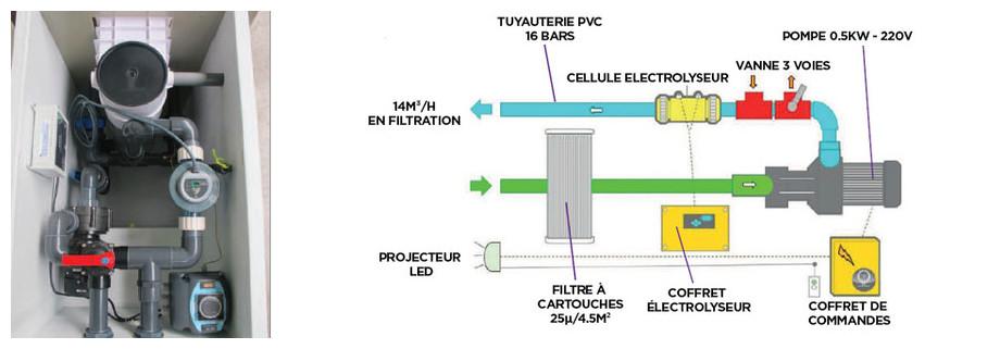 schéma du mur filtrant GS14 Filtrinov avec bypass et électrolyseur