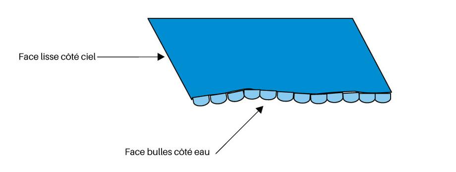 Bâche à bulles standard prédécoupée 400µ bleu - pose sur le bassin