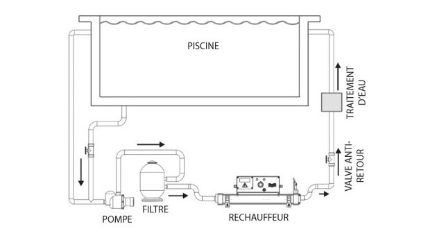 Vulcan r chauffeur piscine par elecro piscine center net - Rechauffeur de piscine intex 3 kw ...