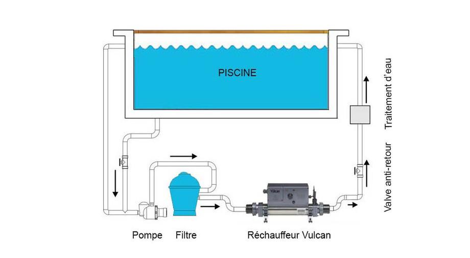 installation du réchauffeur électrique de piscine Vulcan Electro en situation