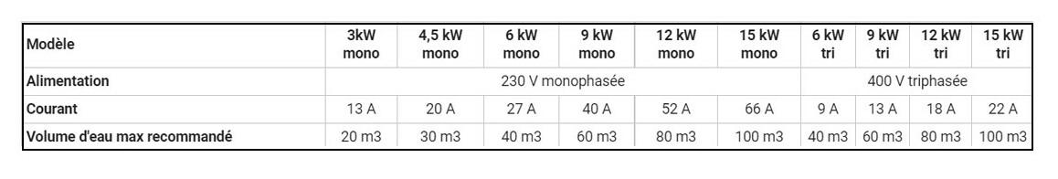 caractéristiques du réchauffeur vulcan électro