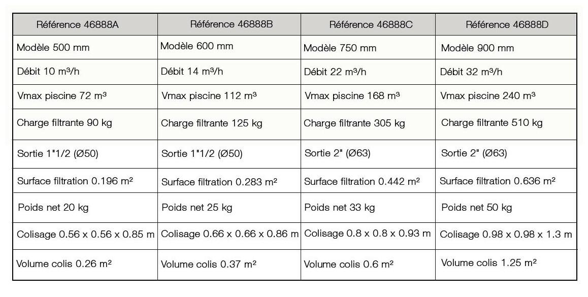 caractéristiques du filtre à sable lamiperle side oclair
