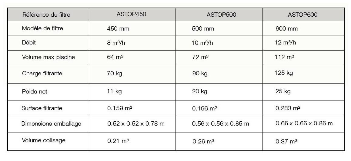 caractéristiques du filtre à sable lamiperle top