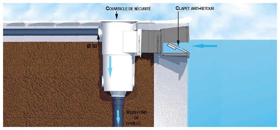 Pi ces sceller skimmer aspiration filtration b ton for Reglage filtration piscine