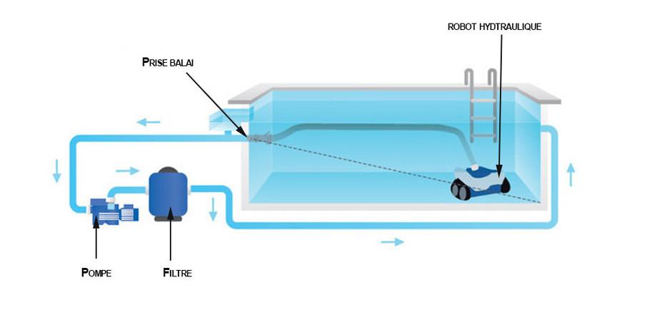 Prise balai piscine prise balai hayward liner 3331 pour for Robot piscine prise balai