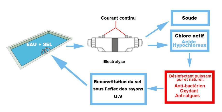 électrolyseur au sel de piscine Perle Série White principe de fonctionnnement