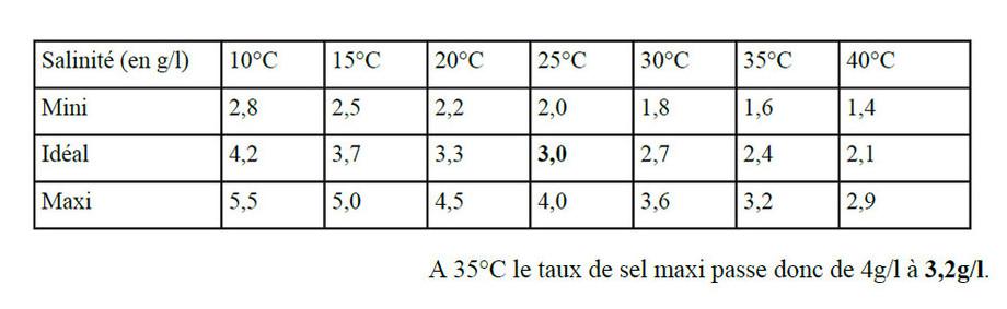 électrolyseur au sel de piscine Perle Série White taux de sel