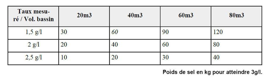 électrolyseur au sel de piscine Perle Série Black taux de sel