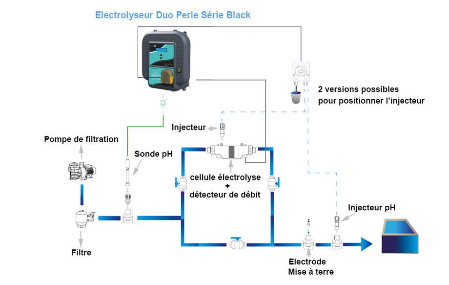 Duo Perle Série Black Électrolyseur pH INSTALLATION