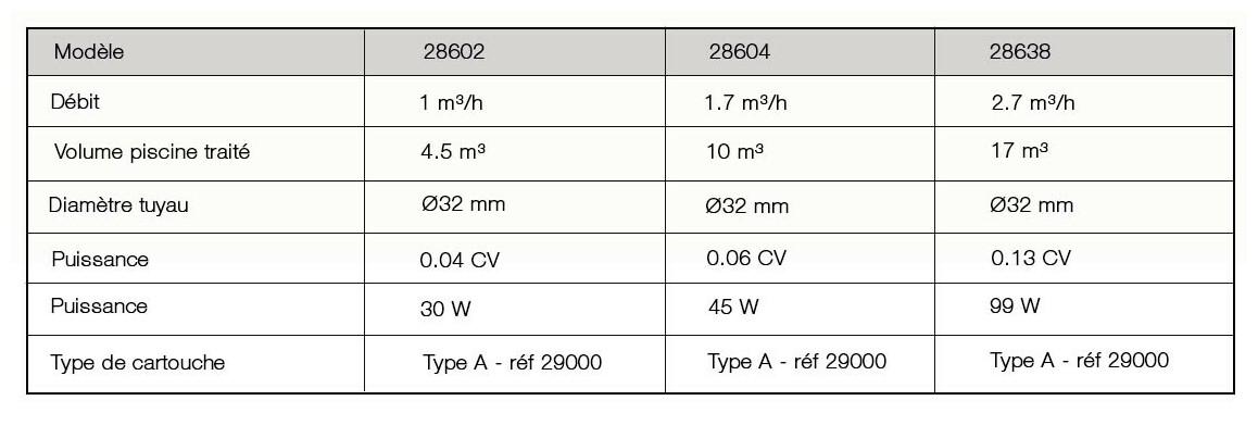 caractéristiques de l'épuratur à cartouche Intex