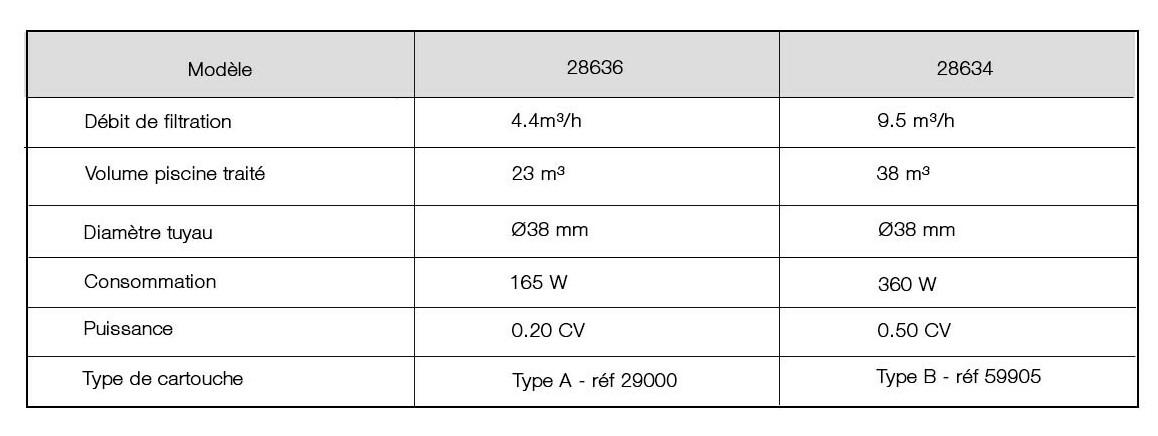 caractéristiques du filtre à cartouche intex krystal Clear