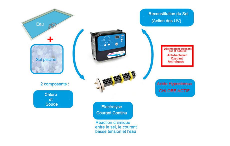 électrolyseur au sel de piscine O'Clair Série S principe de fonctionnement