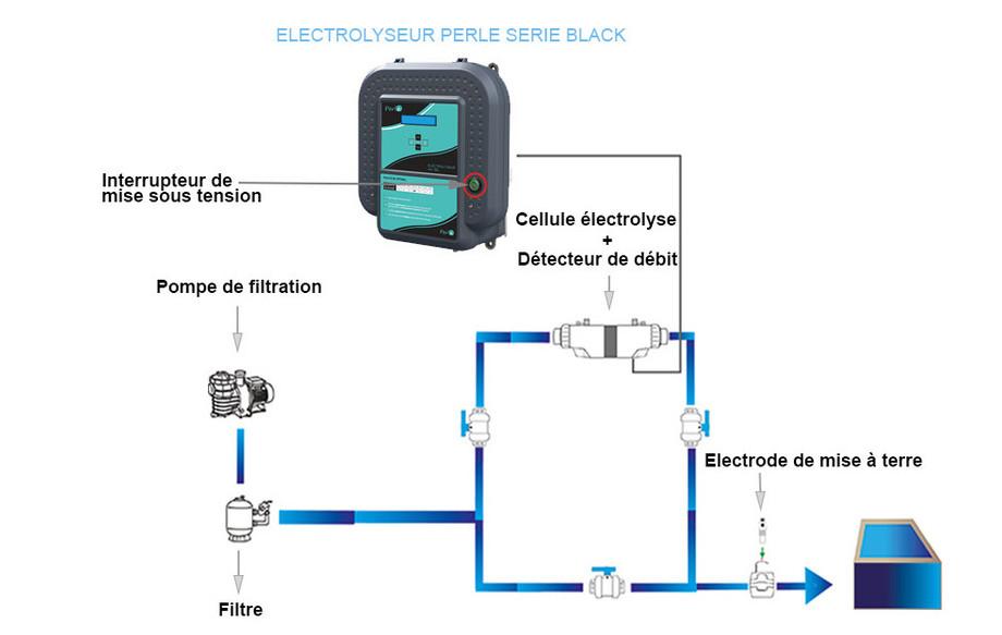 électrolyseur au sel de piscine Perle Série Black installation