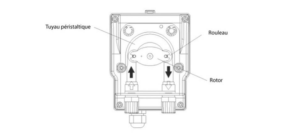 régulateur ph perle tube péristaltique