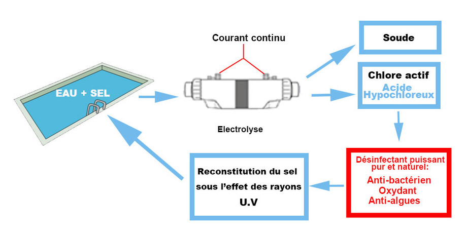électrolyseur Perle Série White principe de fonctionnement