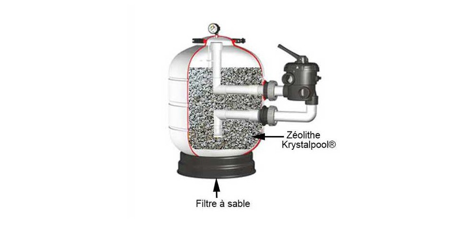 installation de la zéolithe Krystalpool pour filtre à sable de piscine