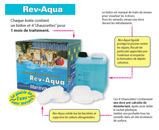 Kit Revaqua