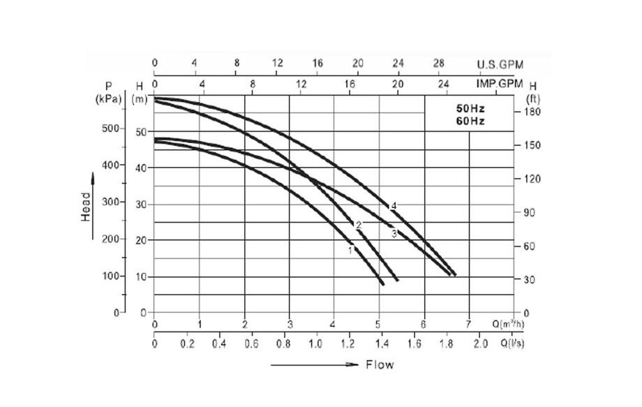 courbe de pression de la pompe de filtration wterfulle