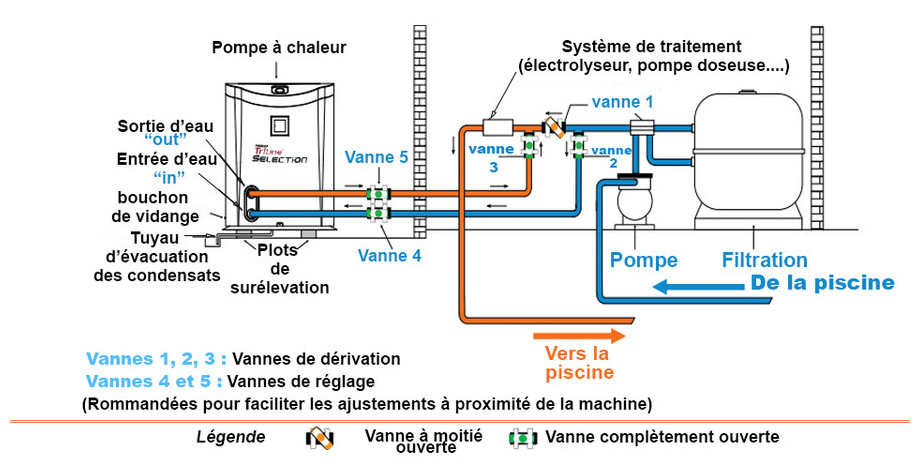 installation de la pompe à chaleur gros bassins triline selection poolex