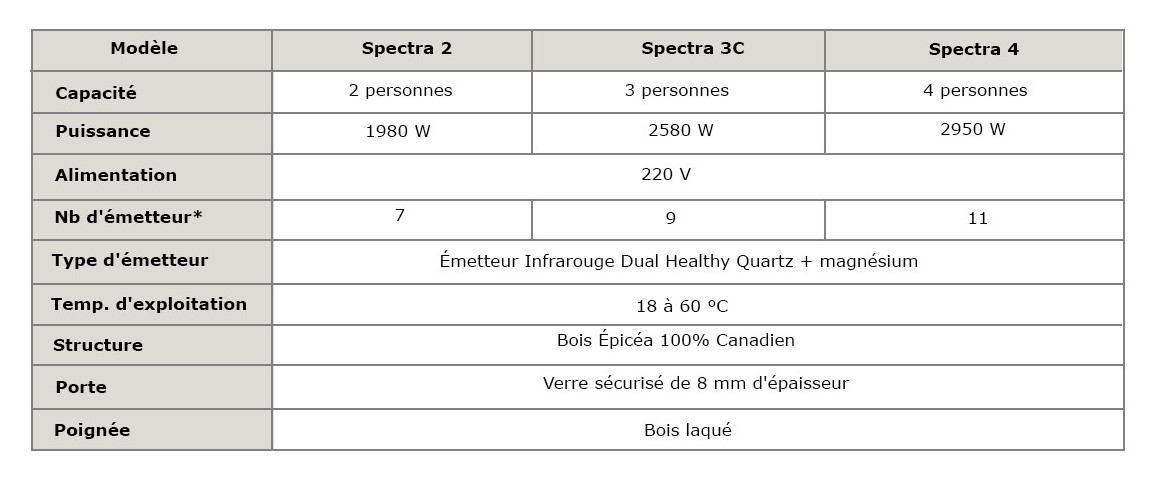 caractéristiques techniques du sauna infrarouge spectra france sauna