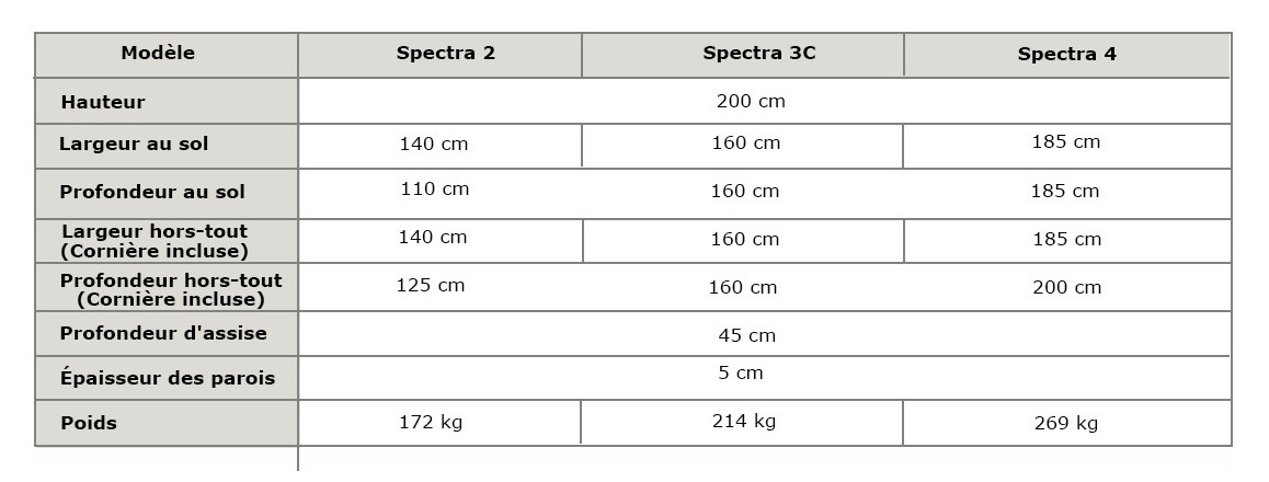 dimensions du sauna infrarouge spectra en situation