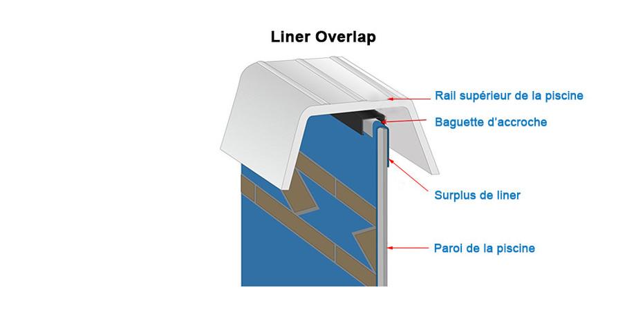 schéma d'installation du liner overlap