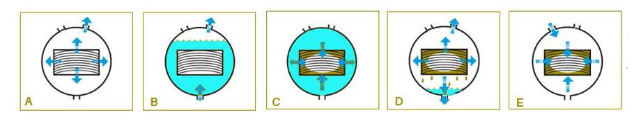 traitement en autoclave des piscines sunbay