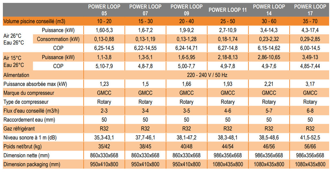 caractéristiques de la pompe à chaleur power loop inverter